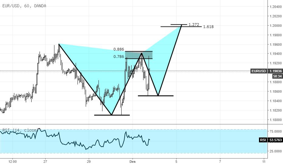 Potensi Butterfly Pattern pada EURUSD