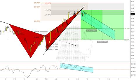 BAC: (1h) Bearish @ BAC // Stocks