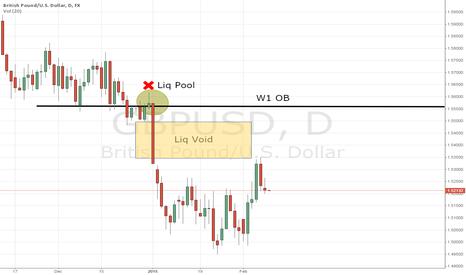 GBPUSD: Liq Void + Target