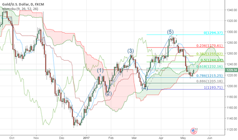 XAUUSD: GOLD - Fib retracement and Elliot wave corrective wave
