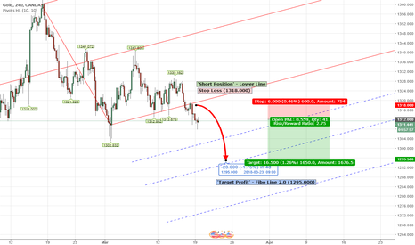 XAUUSD: PITCHFORK - CFD XAUUSD Weekly Analysis March 19th - 23th 2018