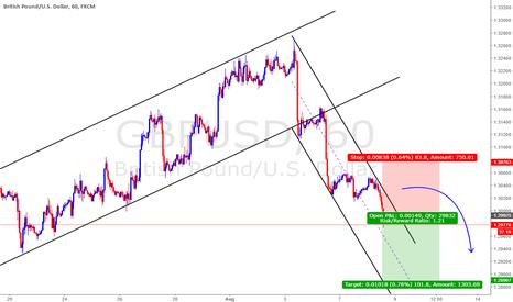 GBPUSD: Strong USD against weak GBP