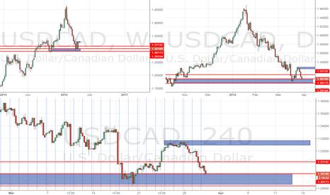USDCAD: USD CAD buy