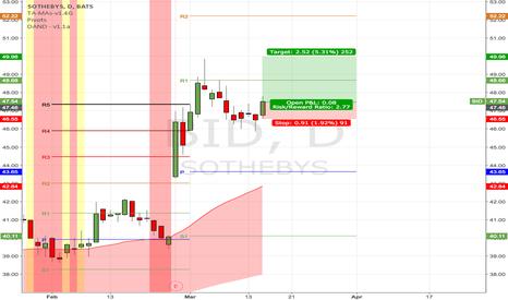 BID: (D) If bulls still contribute, likely to retest 50 again