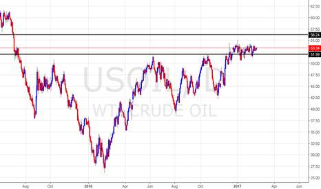 USOIL: oil is at a bullish state