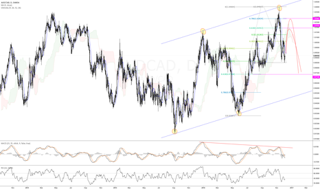 AUDCAD: Looking for Short opportunity