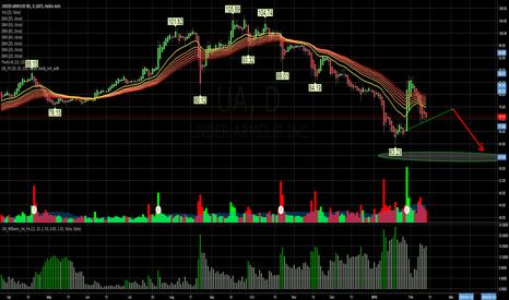 UA: Bearish - Major Overhang 75 -80 - Short down to low 60s