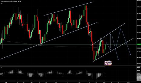 AUDUSD: AUD/USD expected drop