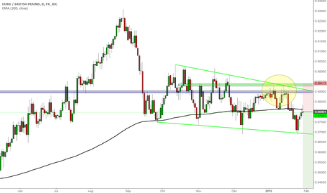 EURGBP: EURGBP Still bearish trading in channel