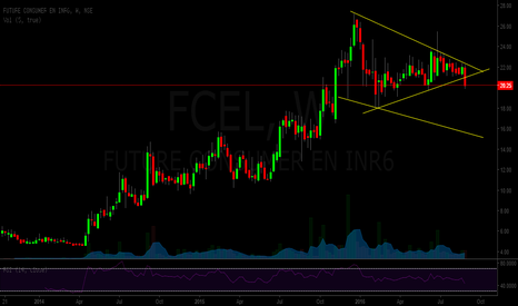 FCEL: FCEL - symmetrical traingle breakout on downside