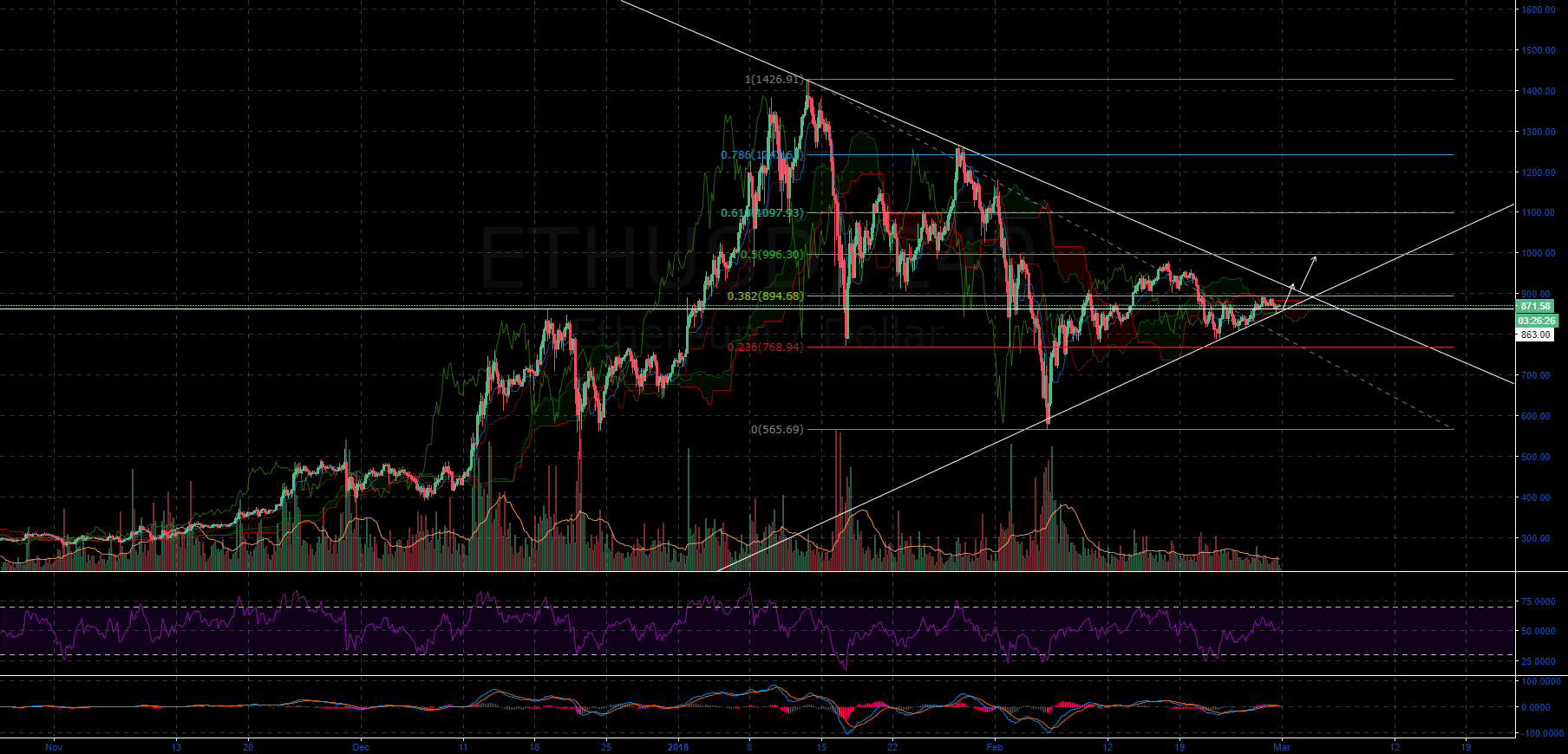 ETHUSD AWAKE SLEEPING GIANT