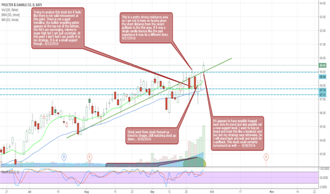 PG: PG - Consolidation to breakout?