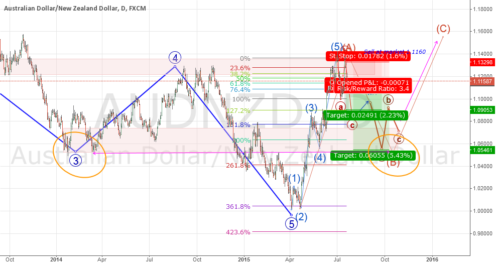 The Making of a Conservative Corrective Wave  B