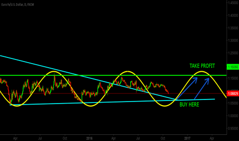EURUSD: Time to take this massive trade . EURUSD should be bullish soon!