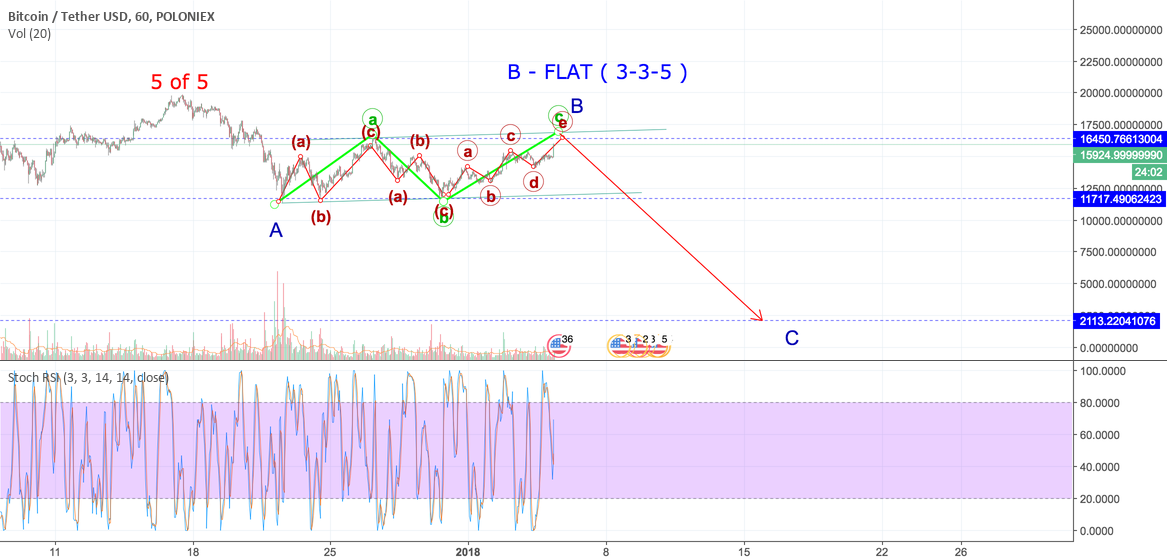BTC WAVES UPDATE 3