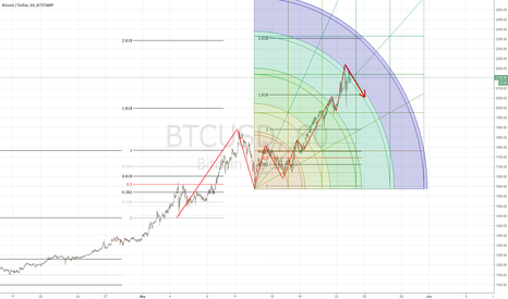 BTCUSD: Correction Incomming to 2050 area