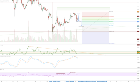BTCUSD: Potential measured move off of pennant