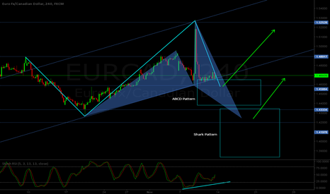 EURCAD: EUR/CAD H4 - Bullish ABCD / Shark pattern at sight