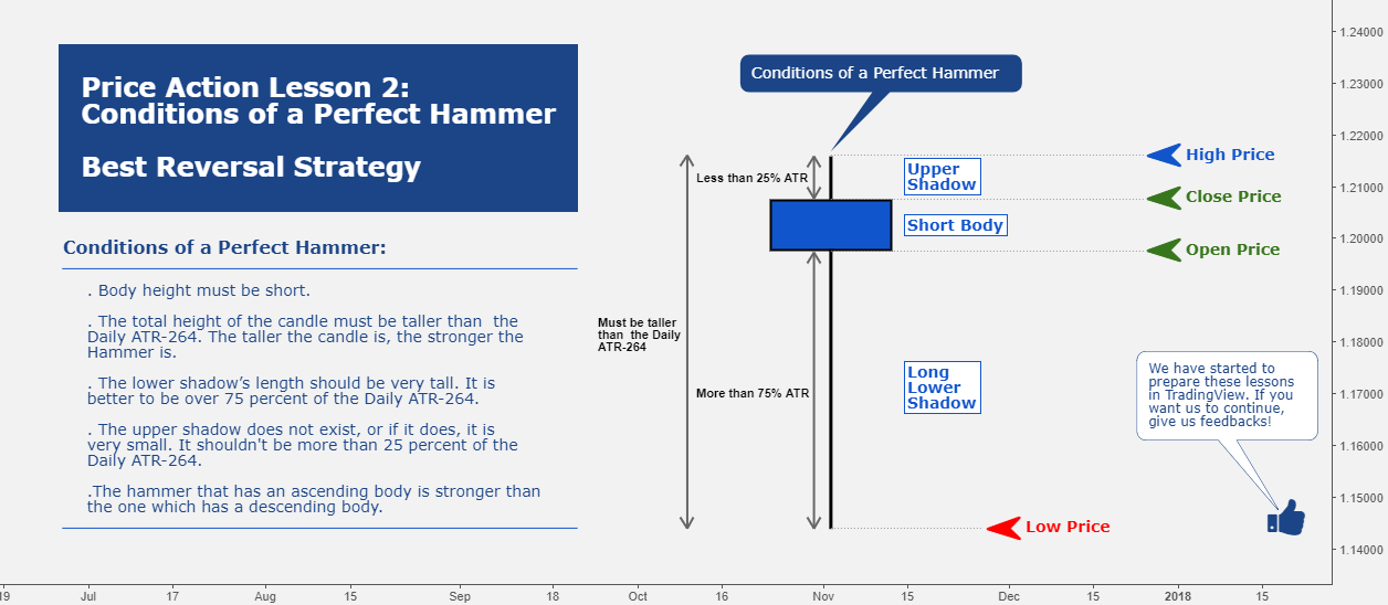 Price Action Lesson 2: Conditions of a Perfect Hammer