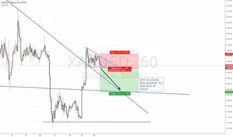 XAUUSD: Gold Short Wedge Breakout