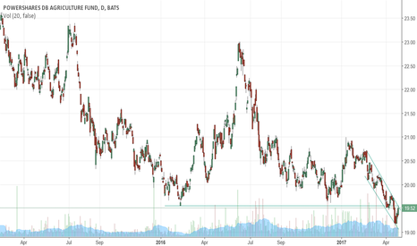 DBA: Agriculture at the resistance. Consider going short.