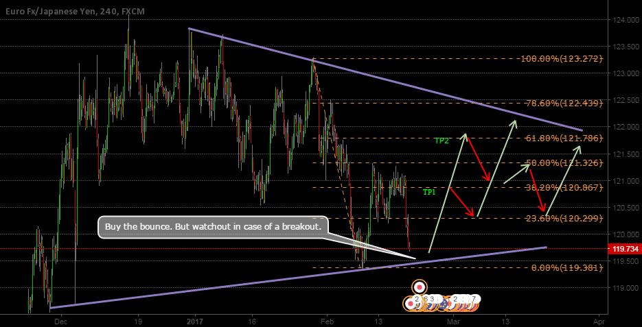 EURJPY Possible bounce