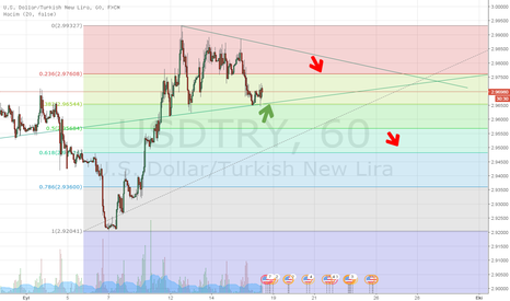 USDTRY: USDTRY shortterm trade