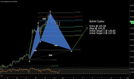 EURJPY: Potential Bullish Cypher on EURJPY 1H