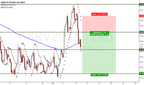 BRV2015: Forming of a Head and Shoulders soon, possible short entry.