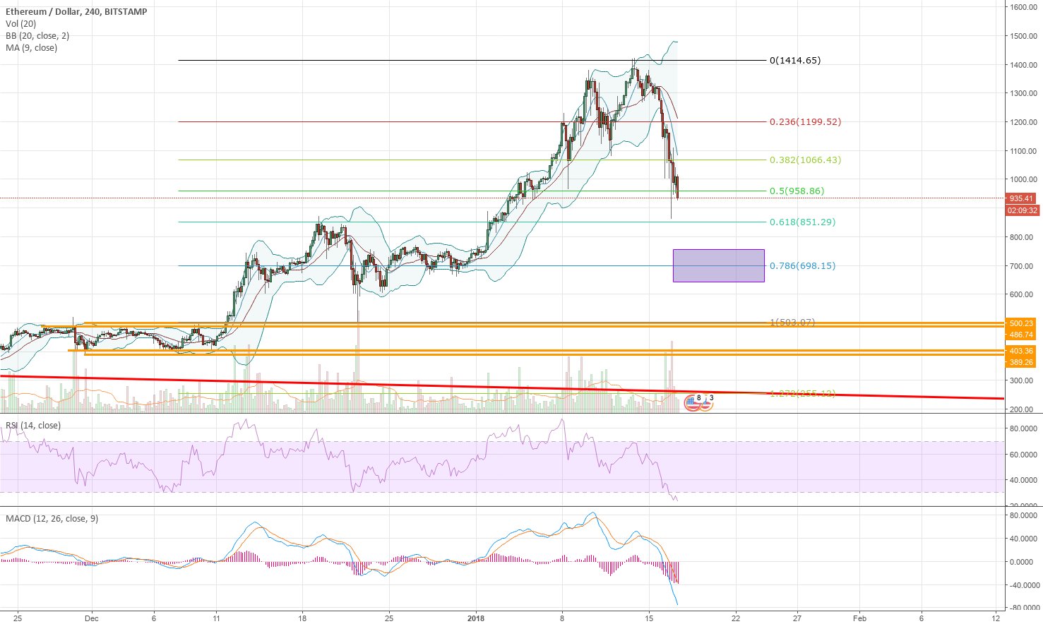 Area to watch for ETH