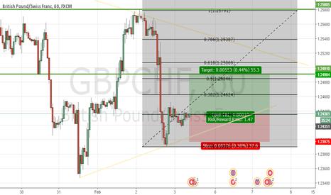 GBPCHF: gbpchf buy