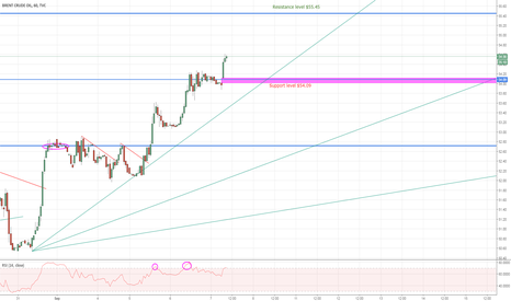 UKOIL: Brent Crude stood up from it's ashes? Idea for searching longs