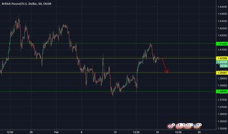 GBPUSD: Potential Sell GBP/USD