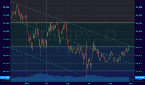 AUDJPY: Long Term Down Trend Channel... Sell