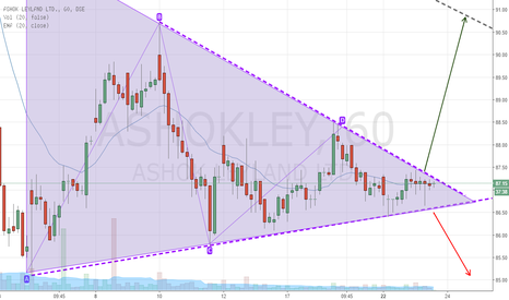 ASHOKLEY: Ashok Leyland Closing to Breakout of Big Triangle