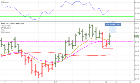 ADANIPORTS: DNA STRATEGIES BUY AT & SL RED LINE