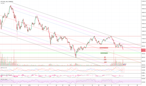 BTCUSD: We're goin' down down down in a burning ring of fire - BTC