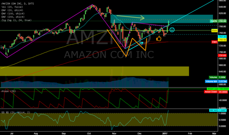 AMZN: AMZN @ daily @ will bulls recapture 820$ price this january`17 ?