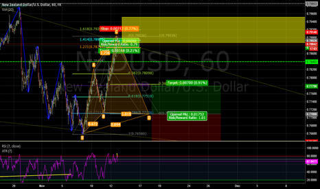 NZDUSD: Bullish CYPHER NZD/USD 60