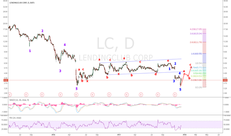 LC: LC: Completed a 5-wave down and ABC Correction set to start.