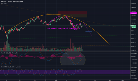 BTCUSD: Inverted Cup and Handle