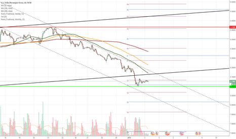 USDNOK: USD/NOK 1H Chart: Breached long-term channel