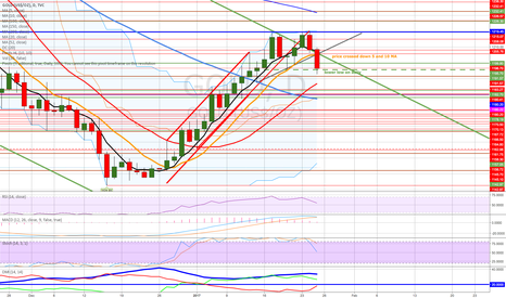 GOLD: downtrend starting ? wait for confirmation
