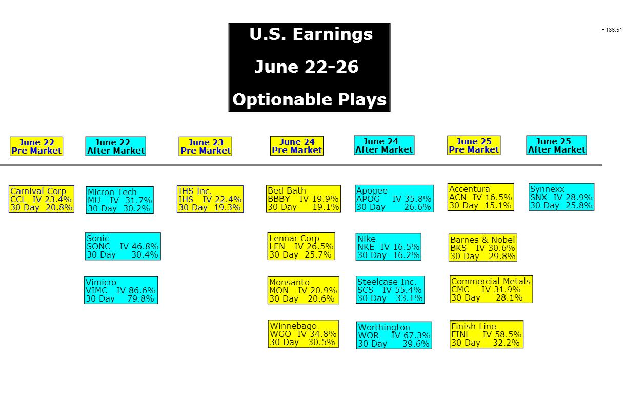 U.S. Earnings June 22-26 Optionable Plays