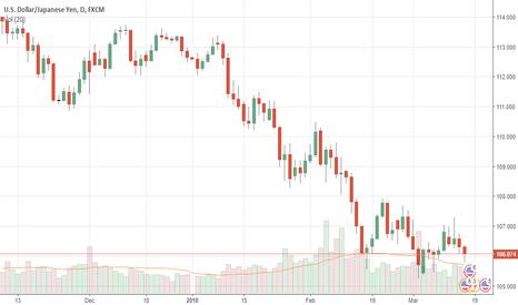 USDJPY: USDJPY: Weakens, Threatens Price Extension