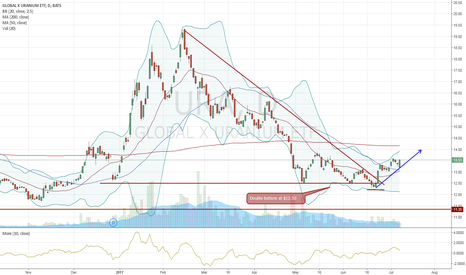 URA: Looks like URA confirming the bottom
