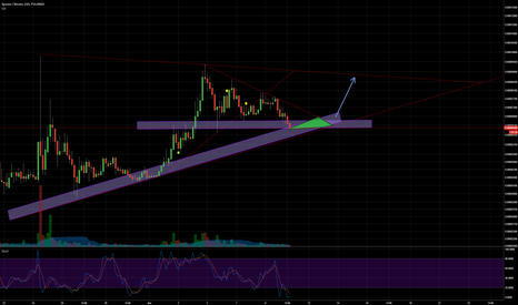 SYSBTC: SYS entering buy zone