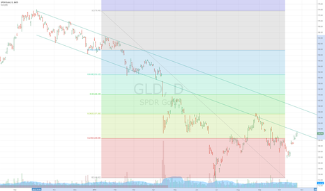 GLD: Going to 1370 to the 38% retrace.