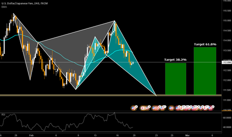USDJPY: USD/JPY Shark Bullish Setup 111.200