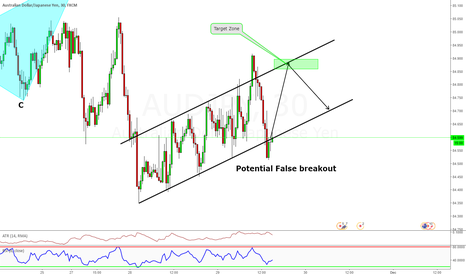 AUDJPY: Trend Line, Channel Break out